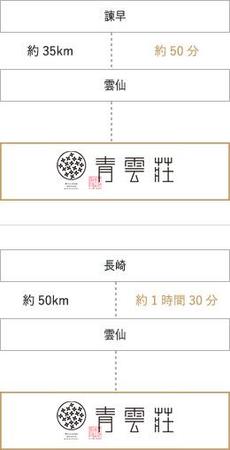 長崎バスターミナルホテルまでのアクセス経路画像|マイカーをご利用の場合