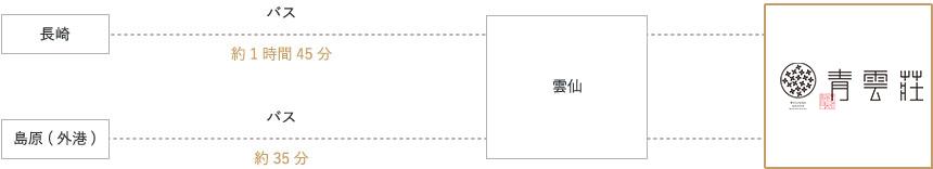 長崎バスターミナルホテルまでのアクセス経路画像|鉄道利用の場合