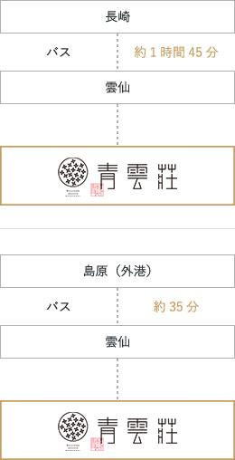 長崎バスターミナルホテルまでのアクセス経路画像|バス利用の場合