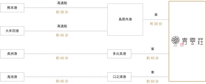 長崎バスターミナルホテルまでのアクセス経路画像|フェリー利用の場合